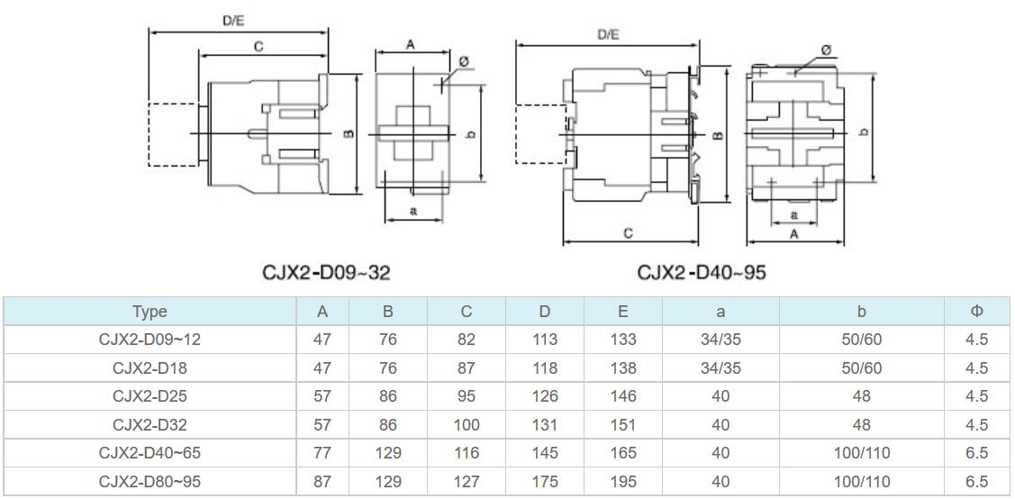 AC Contactor CJX2-D09-95 Specification 004