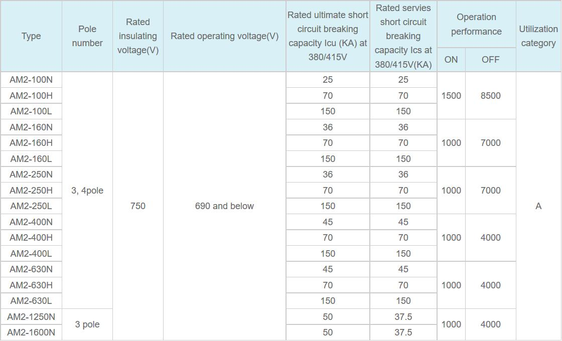 Molded Case Circuit Breakers MCCB NS Specification 01