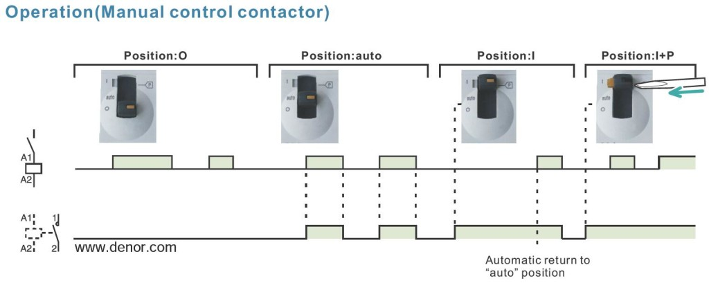 Operation Instruction for WCT Modular Contactor Manual Control