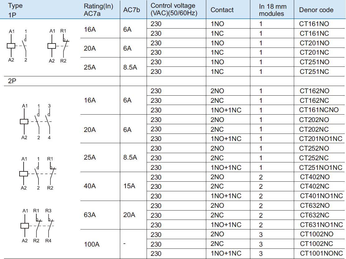 Specifications for Modular Contactors 16A 25A 40A 63A Denor