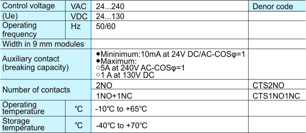 Technical specifications for auxiliary